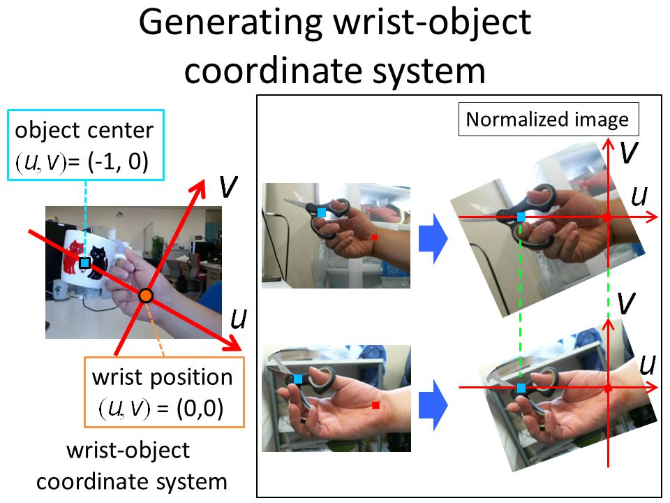 Generating wrist-object coordinate system wrist-object coordinate system Normalized image wrist position = (0,0) object center = (-1, 0)