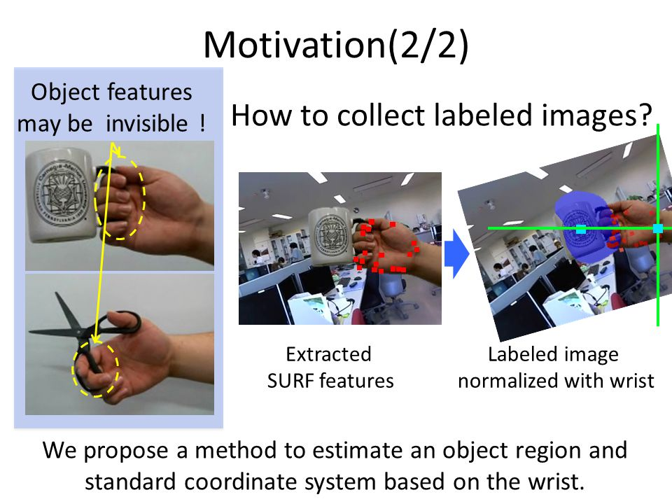 Motivation(2/2) How to collect labeled images? Object features may be invisible ! We propose a method to estimate an object region and standard coordi