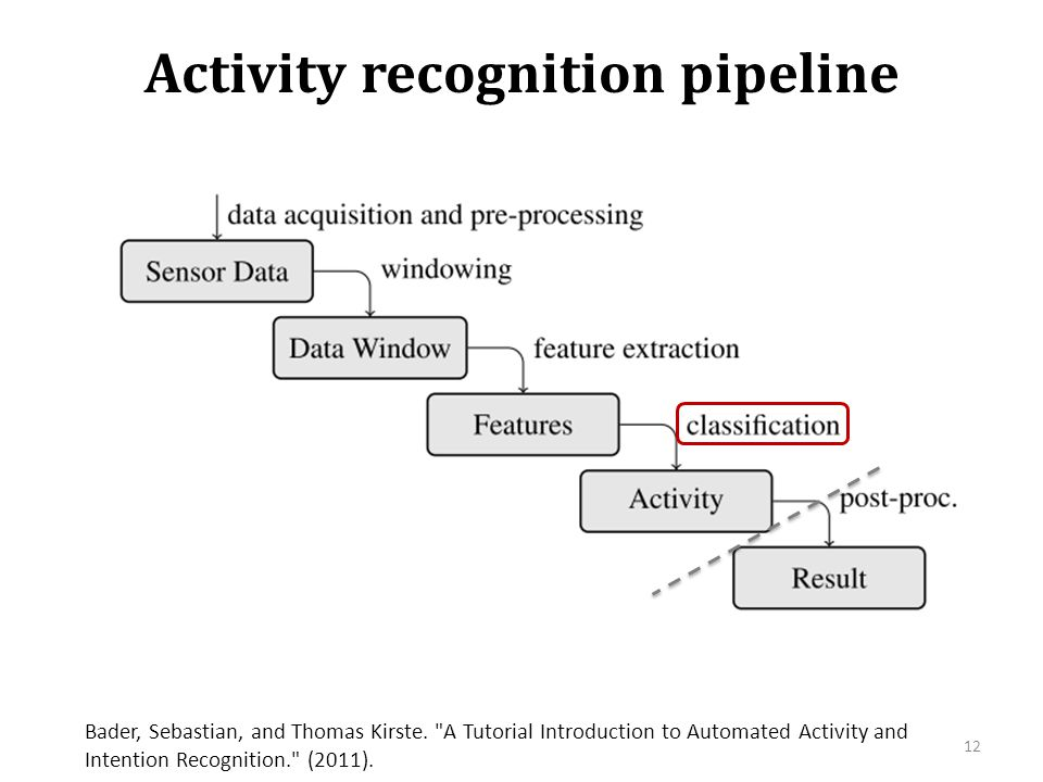 Activity recognition pipeline 12 Bader, Sebastian, and Thomas Kirste.