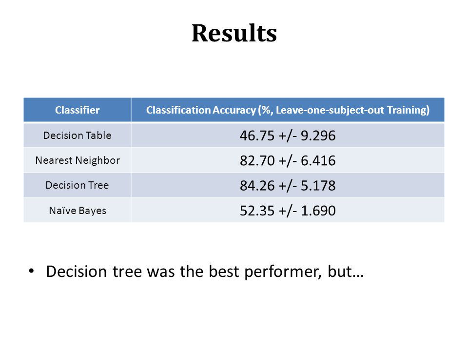 Results Decision tree was the best performer, but… ClassifierClassification Accuracy (%, Leave-one-subject-out Training) Decision Table 46.75 +/- 9.29