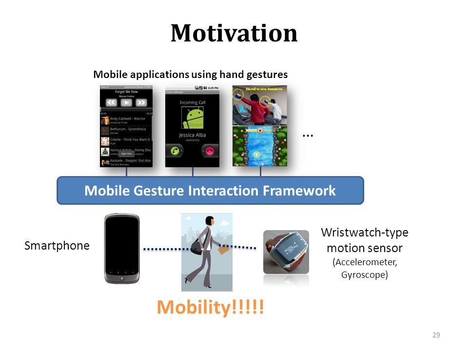 Motivation 29 Smartphone Mobile Gesture Interaction Framework … Mobile applications using hand gestures Wristwatch-type motion sensor (Accelerometer,