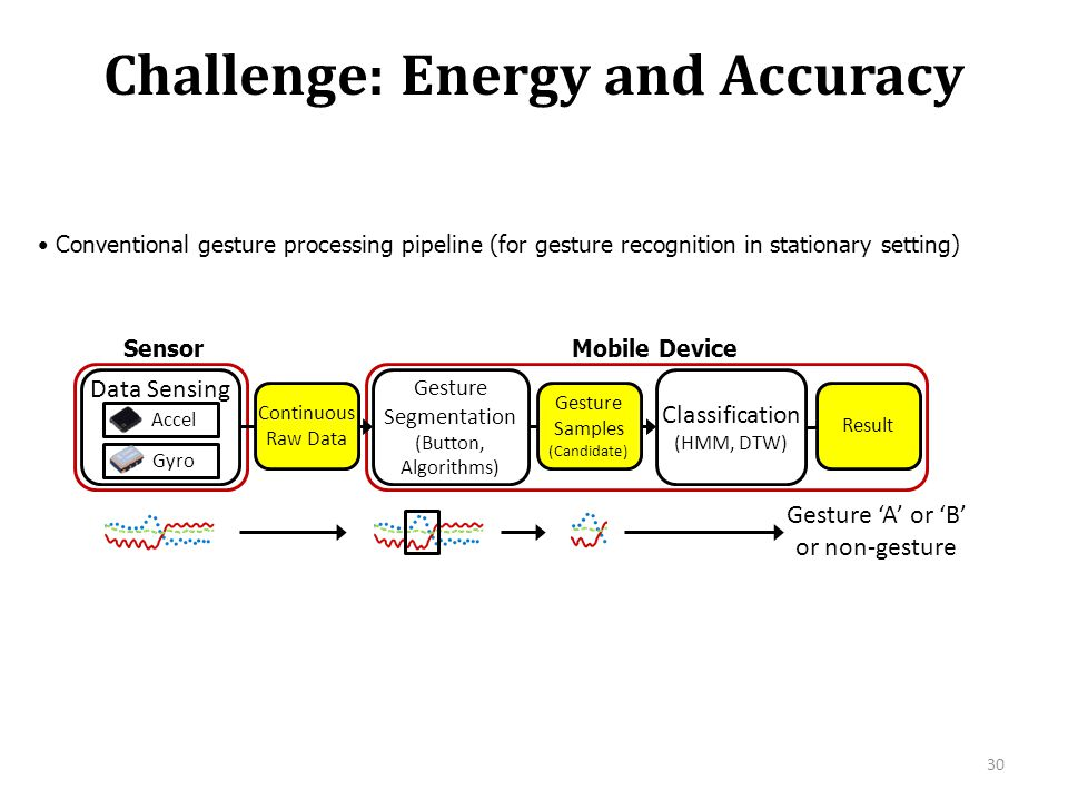 Challenge: Energy and Accuracy 30 Conventional gesture processing pipeline (for gesture recognition in stationary setting) Data Sensing Gesture Segmen
