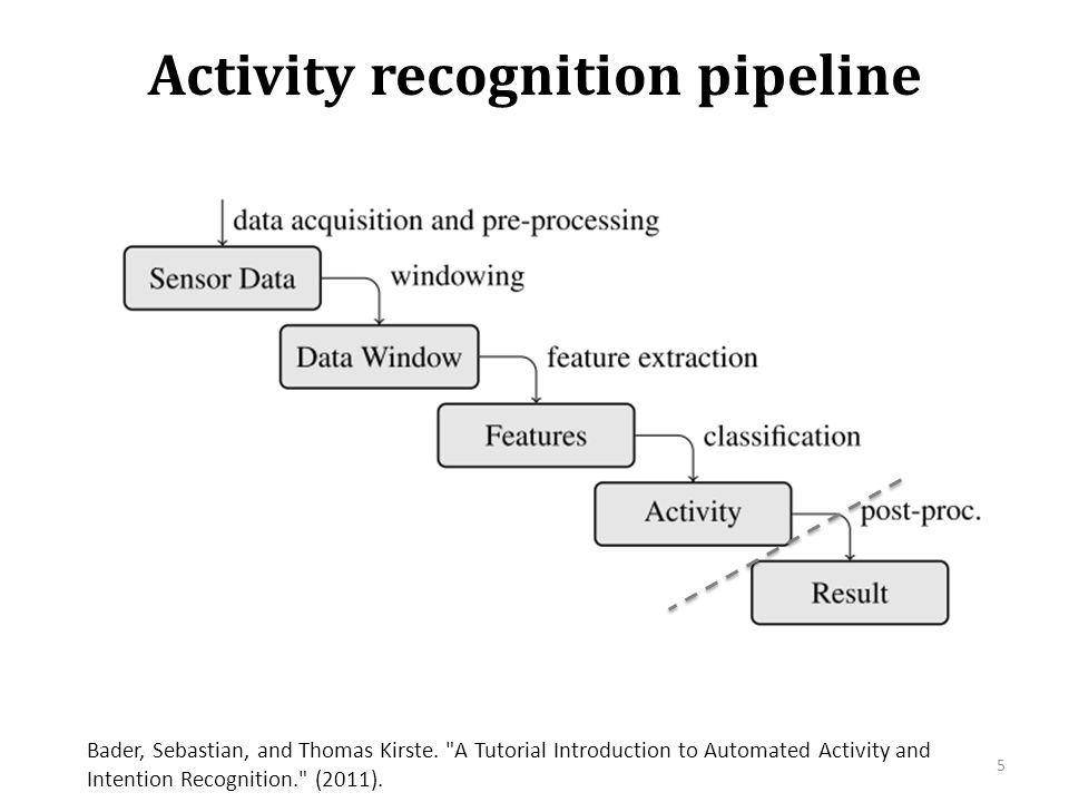 Activity recognition pipeline 5 Bader, Sebastian, and Thomas Kirste.