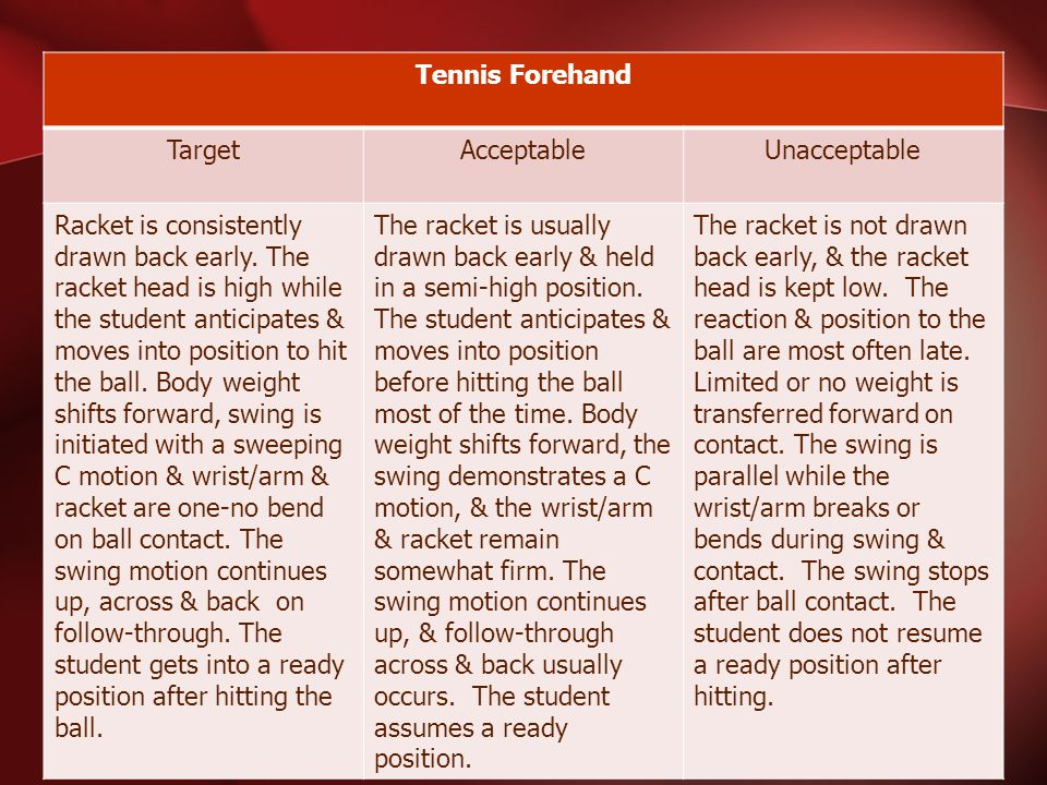 Tennis Forehand TargetAcceptableUnacceptable Racket is consistently drawn back early.