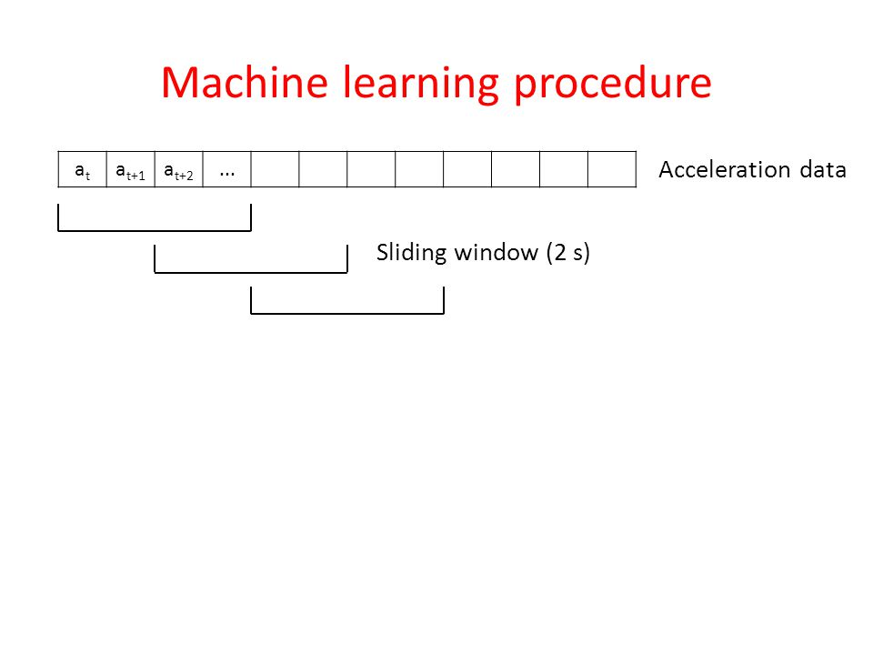 Machine learning procedure atat a t+1 a t+2... Acceleration data Sliding window (2 s)
