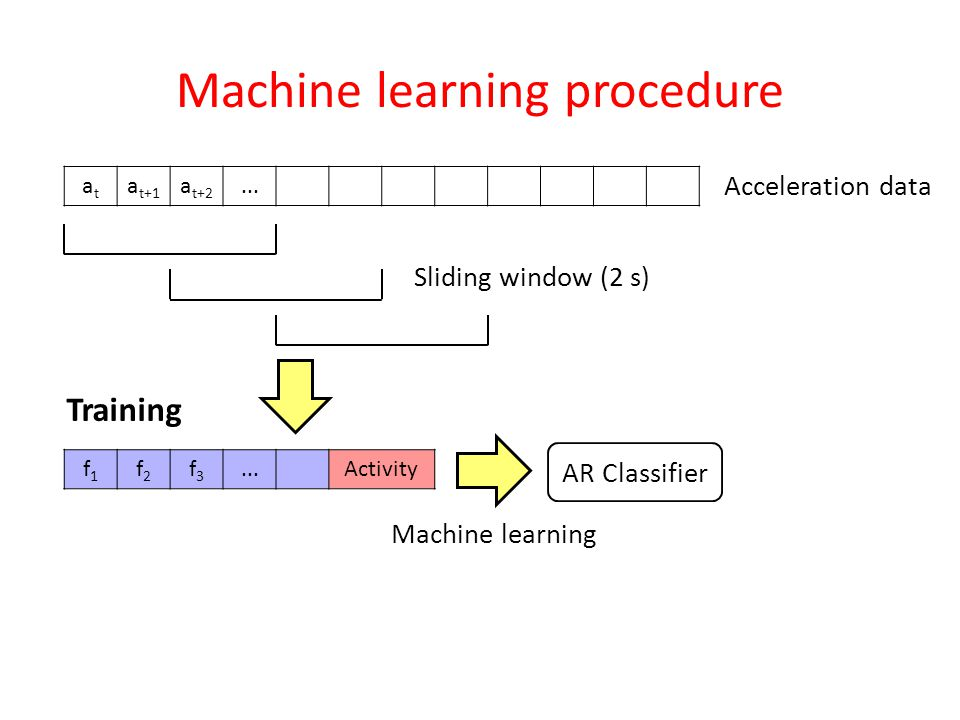Machine learning procedure atat a t+1 a t+2...