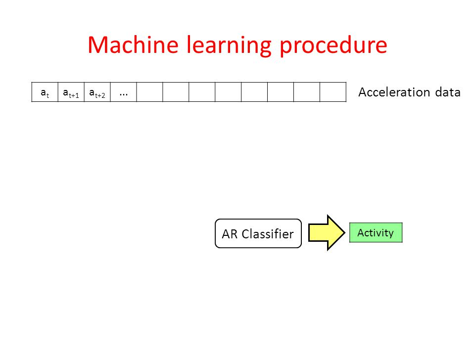 Machine learning procedure atat a t+1 a t+2... Acceleration data Activity AR Classifier