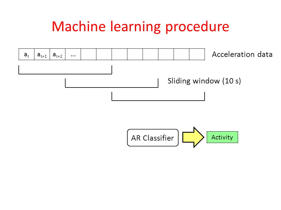Machine learning procedure atat a t+1 a t+2... Acceleration data Sliding window (10 s) Activity AR Classifier