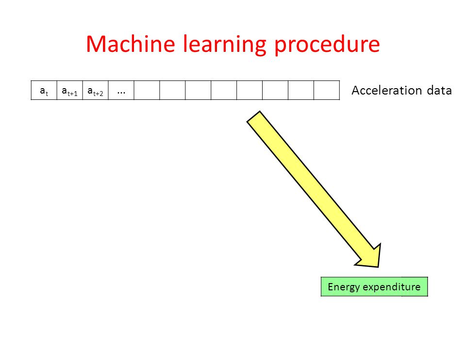 Machine learning procedure atat a t+1 a t+2... Acceleration data EEEnergy expenditure