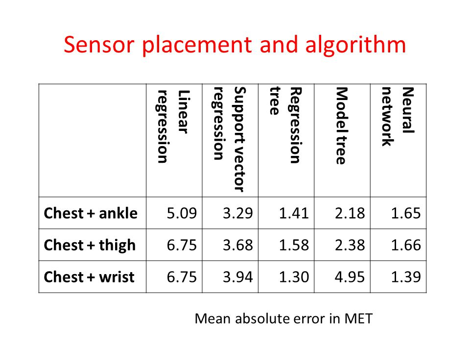 Sensor placement and algorithm Linearregression Support vector regression Regressiontree Model tree Neuralnetwork Chest + ankle5.093.291.412.181.65 Ch