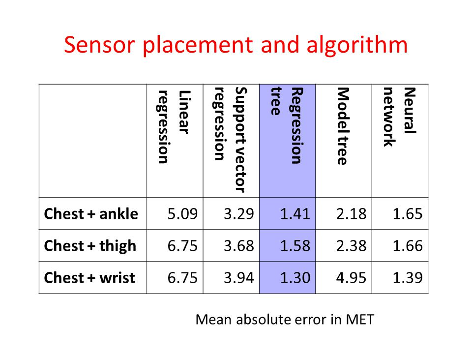 Sensor placement and algorithm Linearregression Support vector regression Regressiontree Model tree Neuralnetwork Chest + ankle5.093.291.412.181.65 Chest + thigh6.753.681.582.381.66 Chest + wrist6.753.941.304.951.39 Mean absolute error in MET