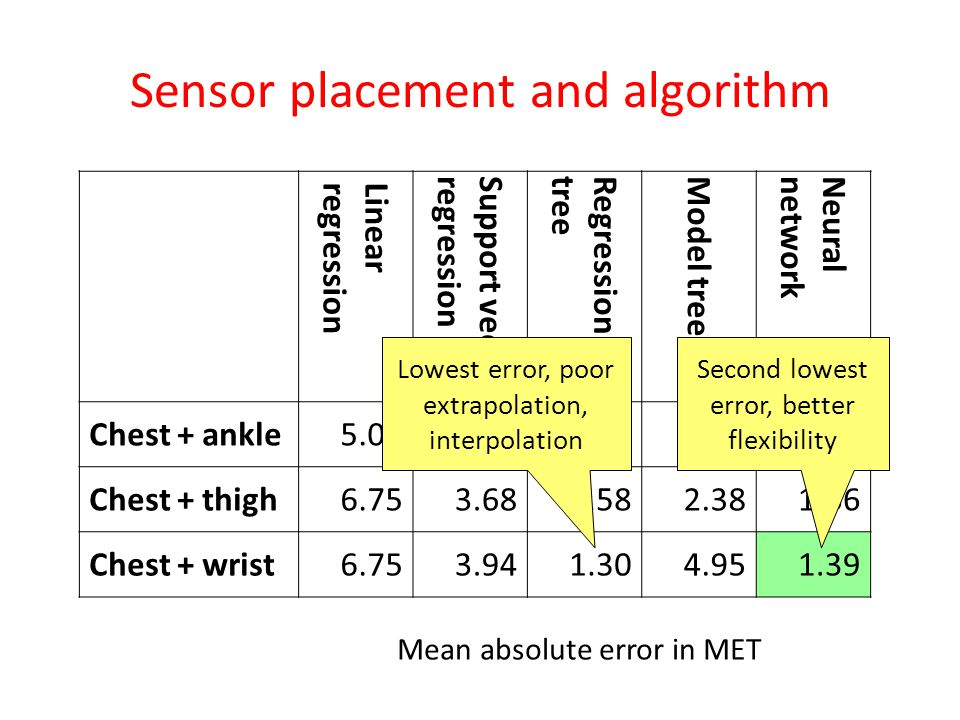 Sensor placement and algorithm Linearregression Support vector regression Regressiontree Model tree Neuralnetwork Chest + ankle5.093.291.412.181.65 Chest + thigh6.753.681.582.381.66 Chest + wrist6.753.941.304.951.39 Mean absolute error in MET Lowest error, poor extrapolation, interpolation Second lowest error, better flexibility