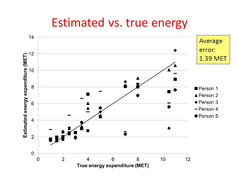 Estimated vs. true energy Average error: 1.39 MET