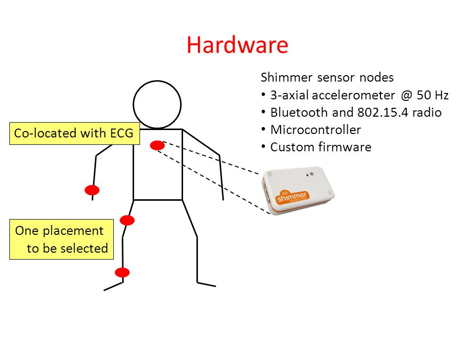 Hardware Co-located with ECG One placement to be selected Shimmer sensor nodes 3-axial accelerometer @ 50 Hz Bluetooth and 802.15.4 radio Microcontroller Custom firmware