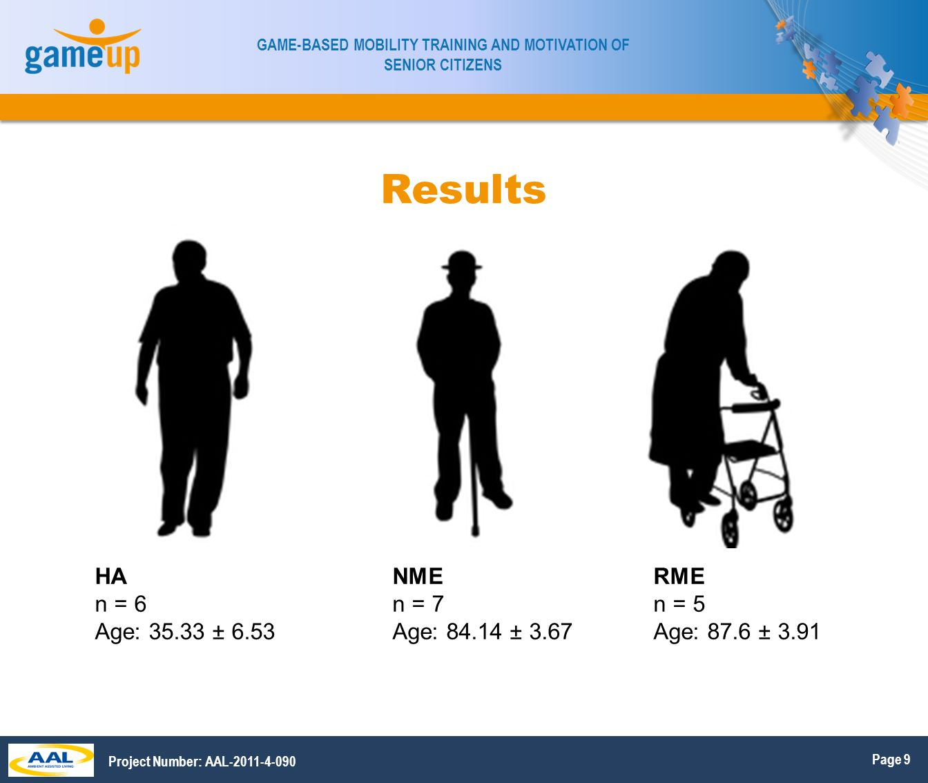 Page 10 GAME-BASED MOBILITY TRAINING AND MOTIVATION OF SENIOR CITIZENS Project Number: AAL-2011-4-090 Results POMA gait score 12 indicates max HA = 11.83 ± 0.41 NME = 9.14 ± 0.9 RME = 5 ± 1.58 p < 0.05 Time to complete 20m/avg.