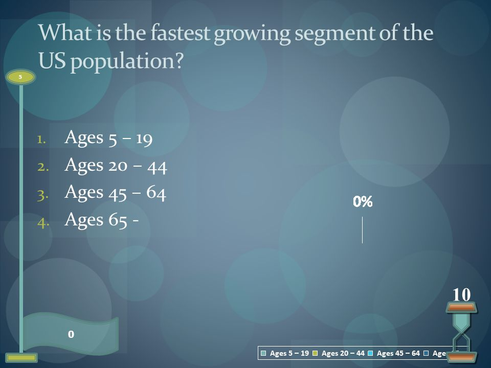 What is the fastest growing segment of the US population? 1. Ages 5 – 19 2. Ages 20 – 44 3. Ages 45 – 64 4. Ages 65 - 0 5 10
