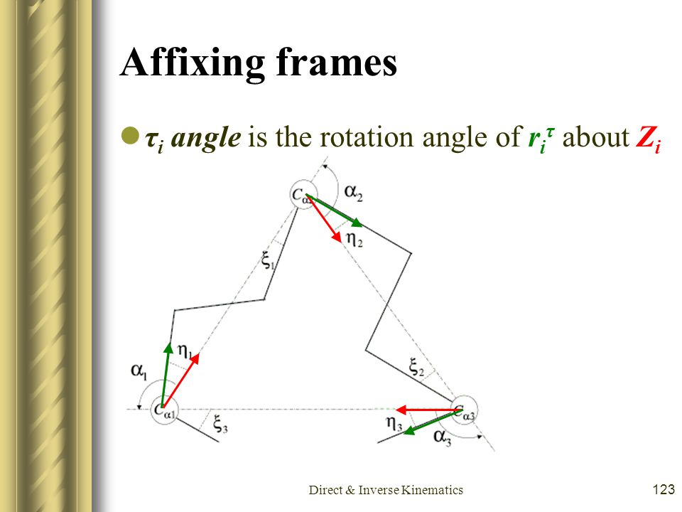 Direct & Inverse Kinematics123 Affixing frames τ i angle is the rotation angle of r i τ about Z i