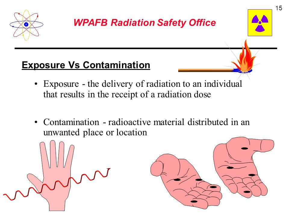 WPAFB Radiation Safety Office 14 Radiation Quality Factor x-ray 1 gamma 1 beta 1 alpha 20 neutron (unknown energy) 10