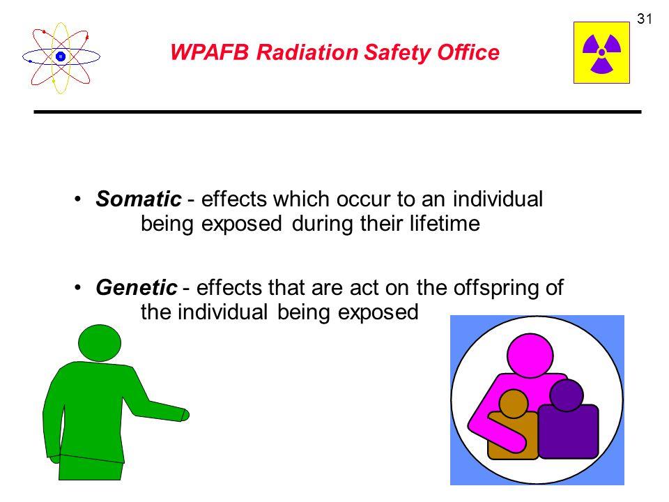 WPAFB Radiation Safety Office 30 Cancer –leukemia –bone –lung –skin – etc. Genetic Life shortening Chronic Exposure (Delayed Effects)