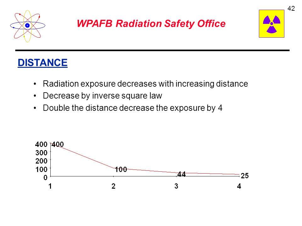 WPAFB Radiation Safety Office 41 dose rate x exposure time = total dose 20 mRem/hr x 30 min = 10 mRem Reduce time reduces exposure TIME 1000 mR/hr for 2 minutes = ________________