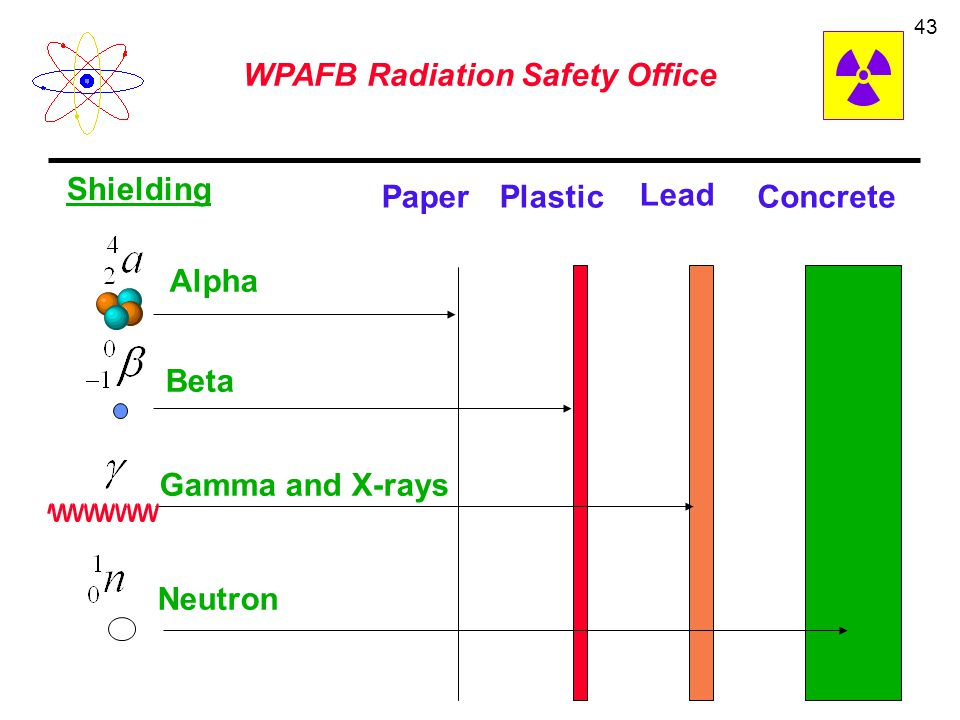 WPAFB Radiation Safety Office 42 Radiation exposure decreases with increasing distance Decrease by inverse square law Double the distance decrease the