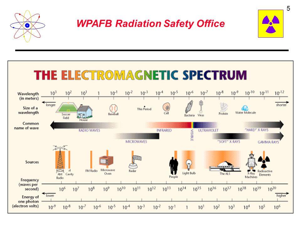 WPAFB Radiation Safety Office 4 Ionizing Non-ionizing Ionizing Vs Non-ionizing x-ray machine microwave radar AM/FM gamma ray (Matching Game)