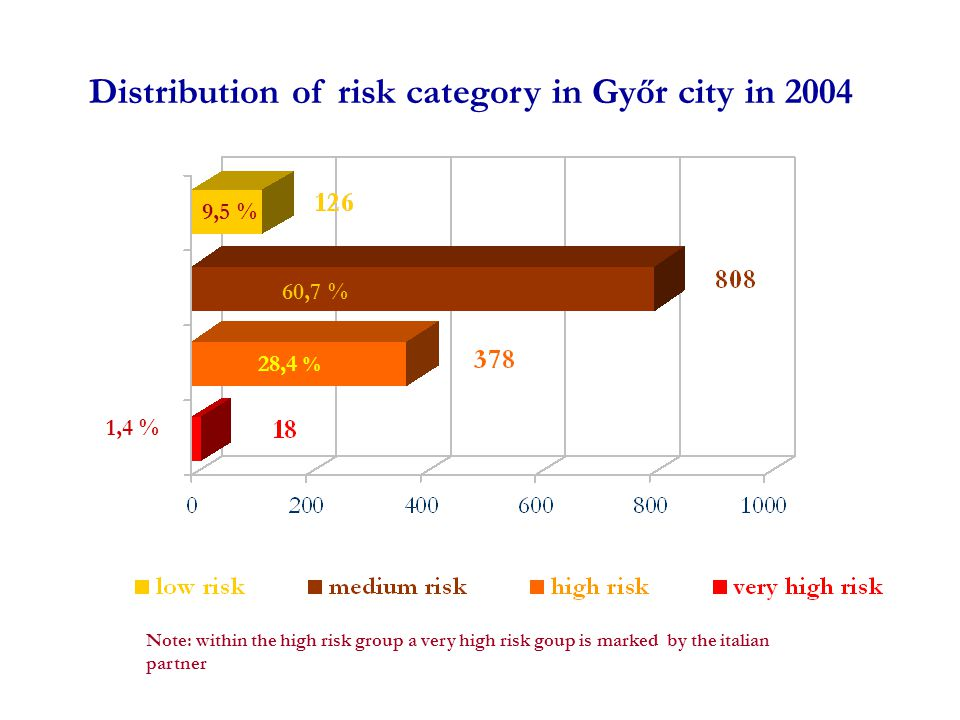 Distribution of risk category in Győr city in 2004 Note: within the high risk group a very high risk goup is marked by the italian partner 9,5 % 60,7 % 28,4 % 1,4 %