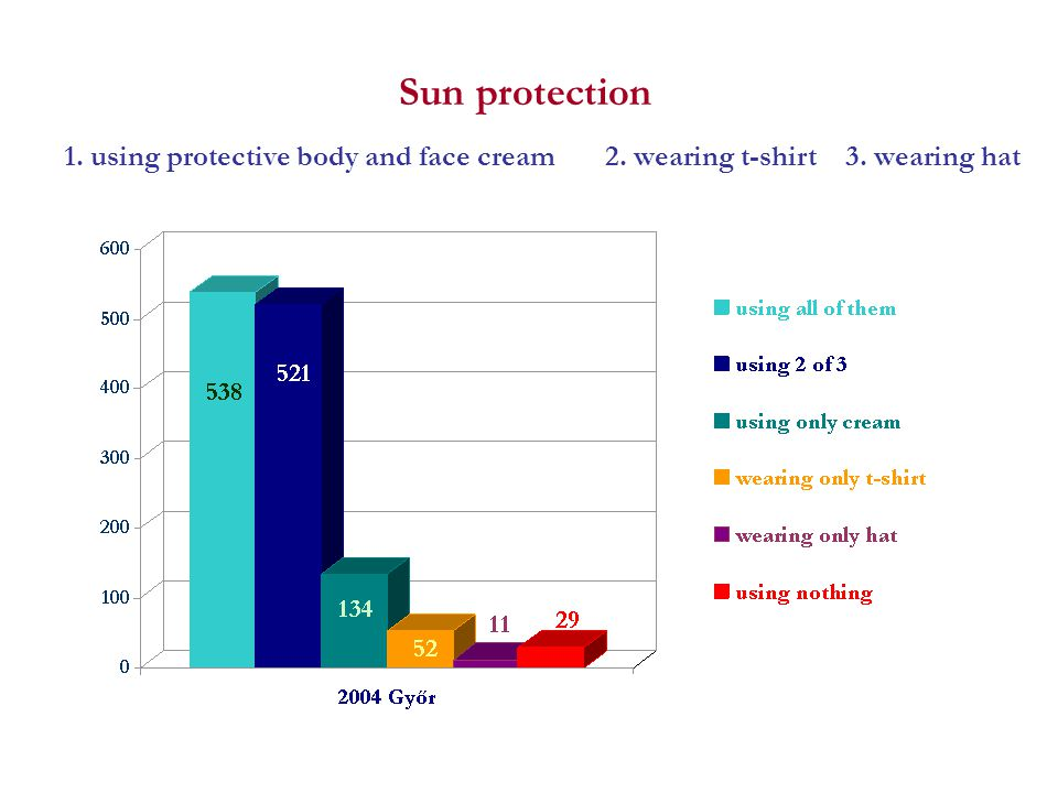 1. using protective body and face cream 2. wearing t-shirt 3. wearing hat Sun protection