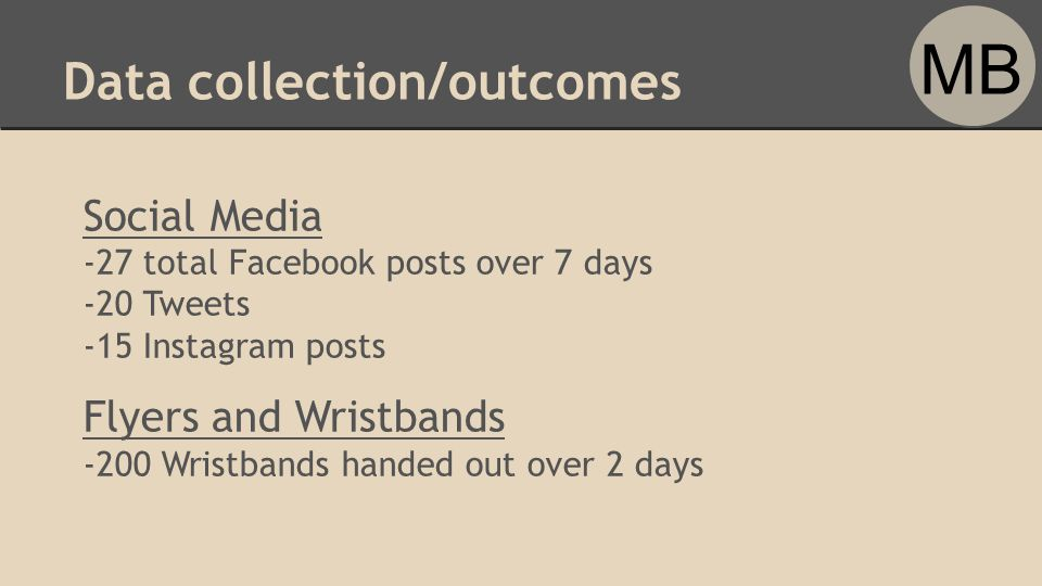 Data collection/outcomes Social Media -27 total Facebook posts over 7 days -20 Tweets -15 Instagram posts Flyers and Wristbands -200 Wristbands handed