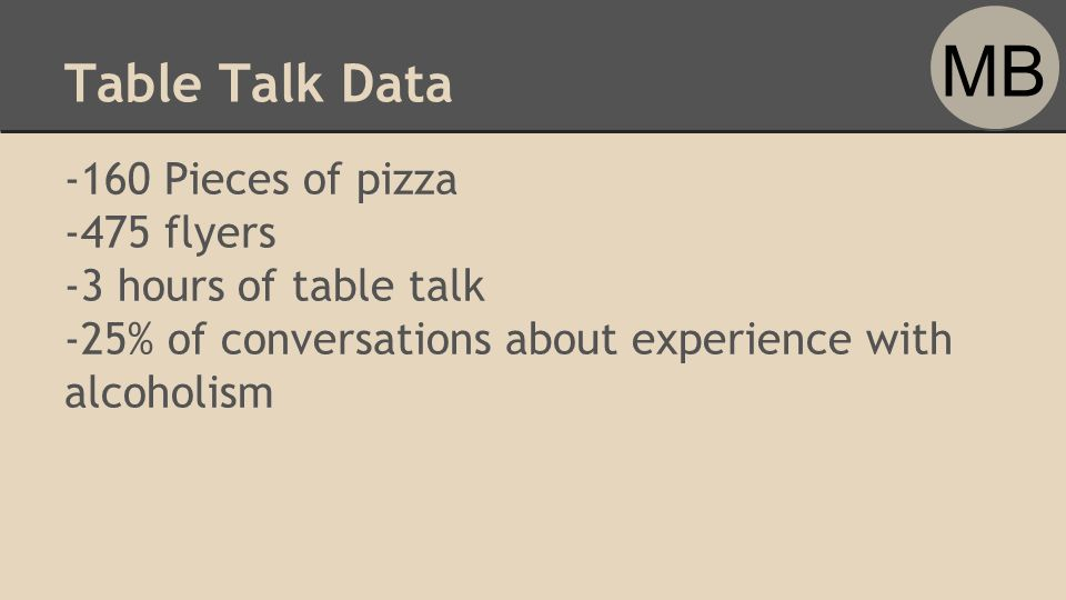Table Talk Data -160 Pieces of pizza -475 flyers -3 hours of table talk -25% of conversations about experience with alcoholism MB