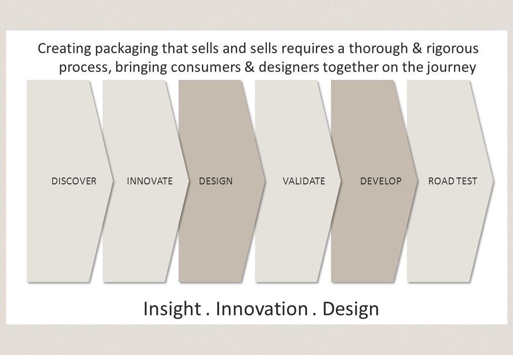 ROAD TEST DEVELOP VALIDATE DESIGN INNOVATE DISCOVER Creating packaging that sells and sells requires a thorough & rigorous process, bringing consumers & designers together on the journey Insight.