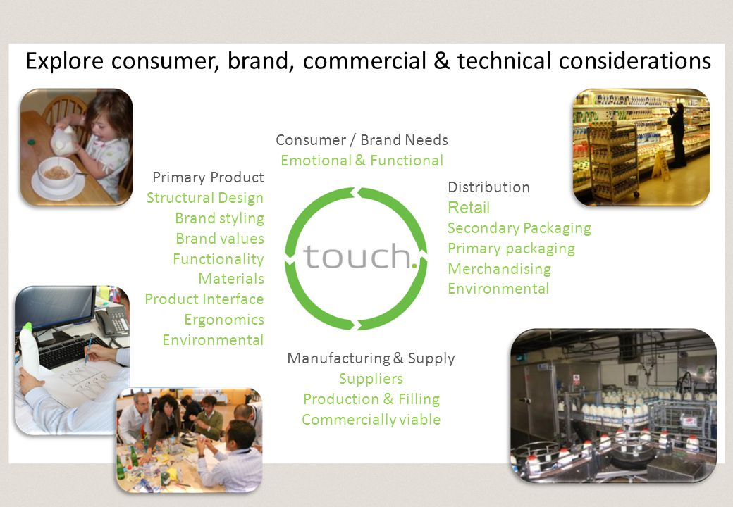 Primary Product Structural Design Brand styling Brand values Functionality Materials Product Interface Ergonomics Environmental Manufacturing & Supply Suppliers Production & Filling Commercially viable Consumer / Brand Needs Emotional & Functional Distribution Retail Secondary Packaging Primary packaging Merchandising Environmental Explore consumer, brand, commercial & technical considerations