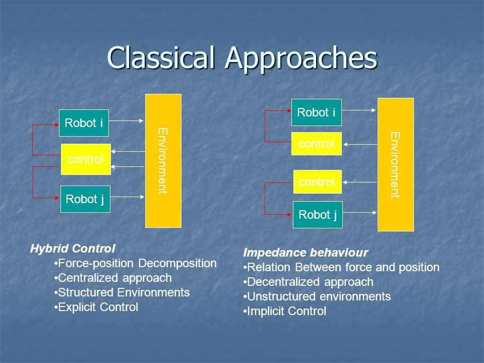 Classical Approaches Environment Robot i control Robot j Environment Robot i control Robot j control Hybrid Control Force-position Decomposition Centralized approach Structured Environments Explicit Control Impedance behaviour Relation Between force and position Decentralized approach Unstructured environments Implicit Control