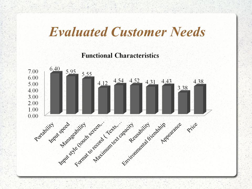 Evaluated Customer Needs