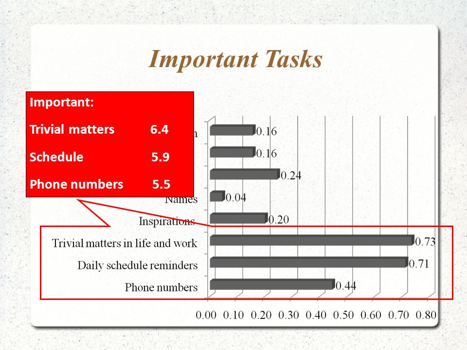 Important Tasks Important: Trivial matters 6.4 Schedule 5.9 Phone numbers 5.5