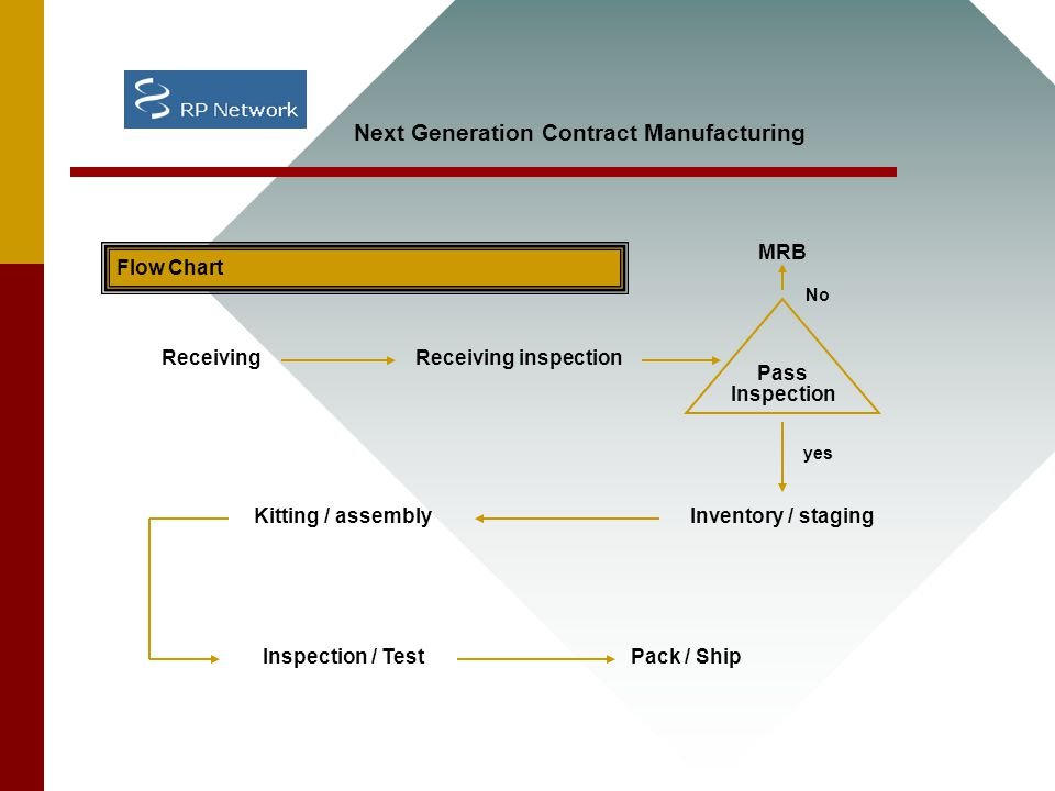 Flow Chart ReceivingReceiving inspection MRB Pass Inspection No yes Inventory / stagingKitting / assembly Inspection / TestPack / Ship Next Generation Contract Manufacturing