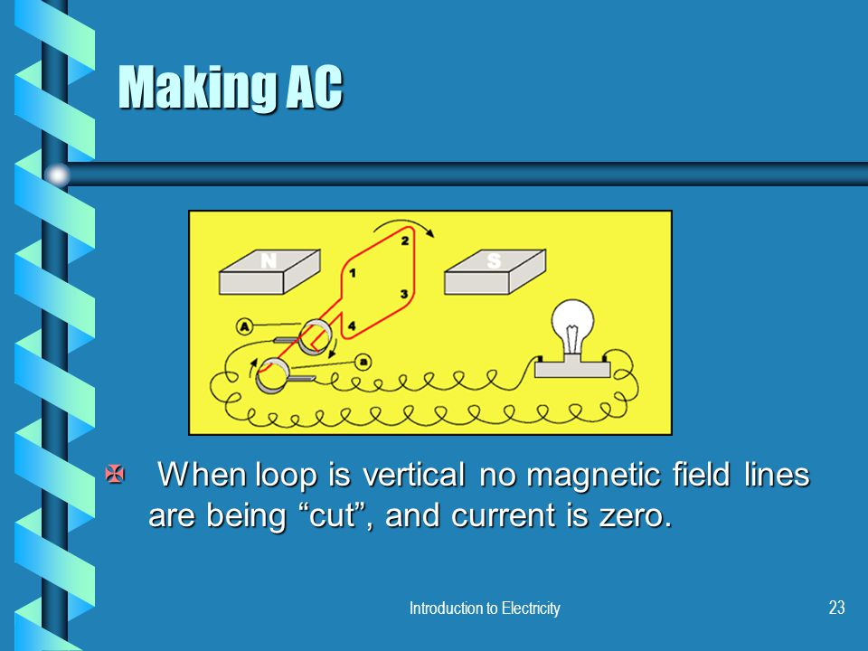 "Introduction to Electricity23 Making AC X When loop is vertical no magnetic field lines are being ""cut"", and current is zero."