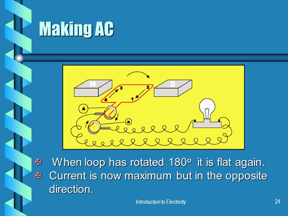 Introduction to Electricity24 Making AC X When loop has rotated 180 o it is flat again. XCurrent is now maximum but in the opposite direction.