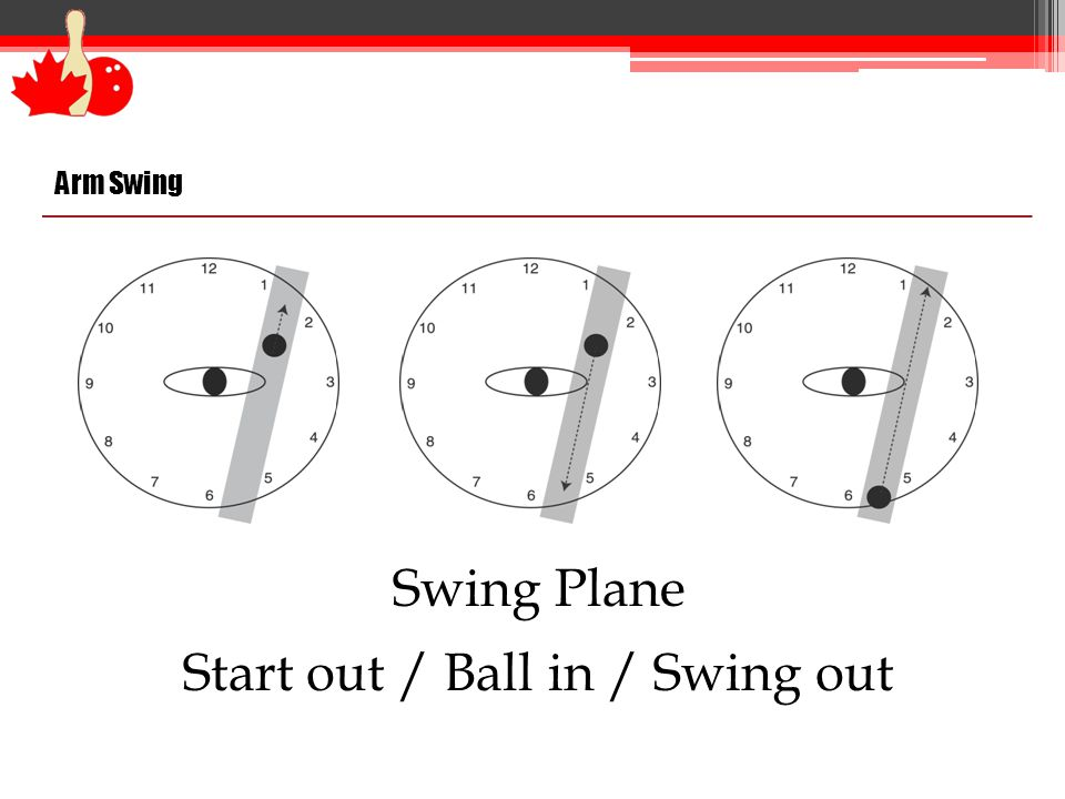 Arm Swing Swing Plane Start out / Ball in / Swing out