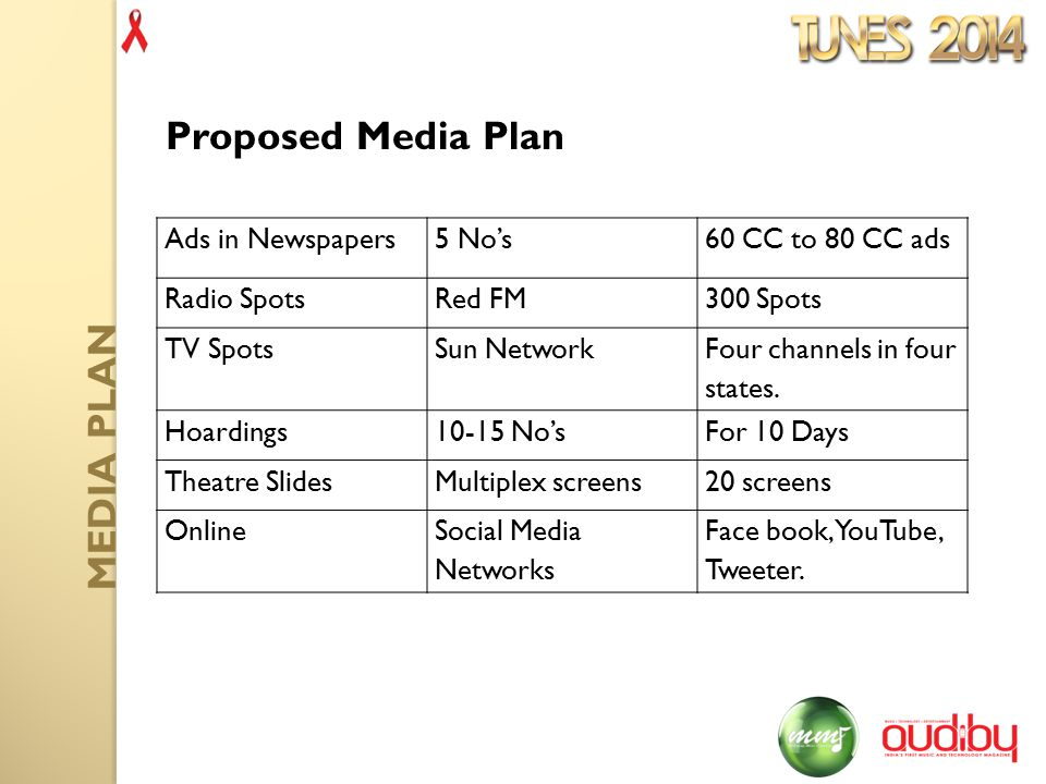 Ads in Newspapers5 No's60 CC to 80 CC ads Radio SpotsRed FM300 Spots TV SpotsSun Network Four channels in four states.