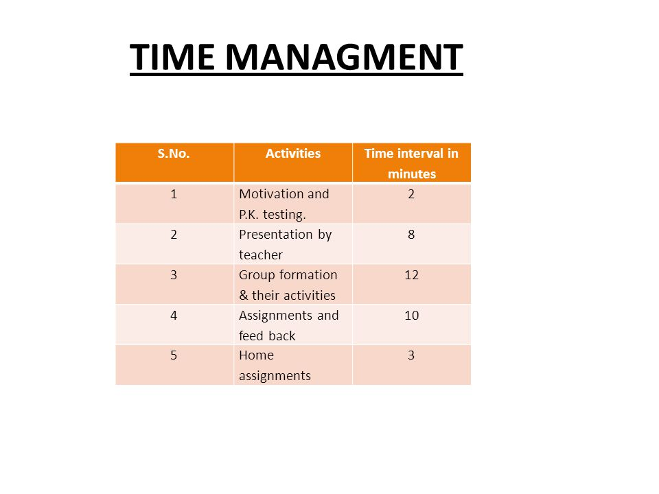 TIME MANAGMENT S.No.Activities Time interval in minutes 1 Motivation and P.K. testing. 2 2 Presentation by teacher 8 3 Group formation & their activit