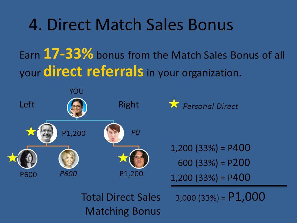 4. Direct Match Sales Bonus Earn 17-33% bonus from the Match Sales Bonus of all your direct referrals in your organization. YOU P1,200 P600 P0 P1,200