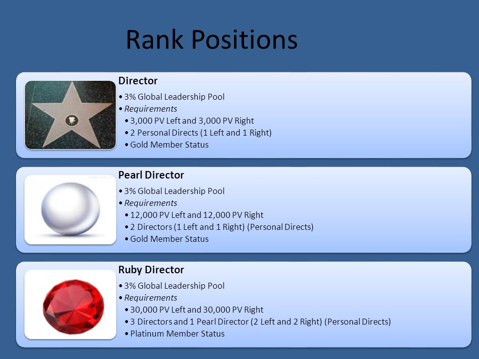 Director 3% Global Leadership Pool Requirements 3,000 PV Left and 3,000 PV Right 2 Personal Directs (1 Left and 1 Right) Gold Member Status Pearl Dire