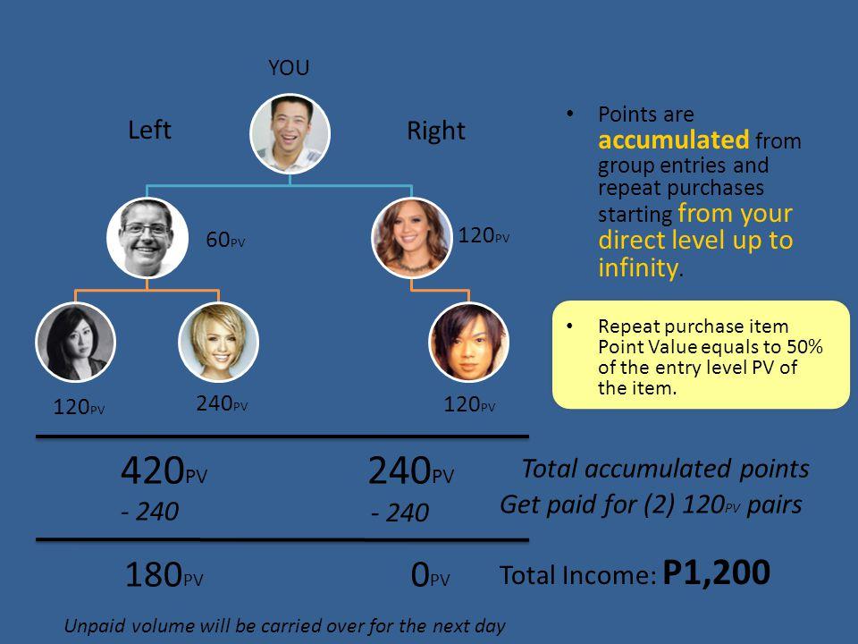 3.a Silver Match Sales Bonus Maximum Potential Income per week is 400,000 Pesos.