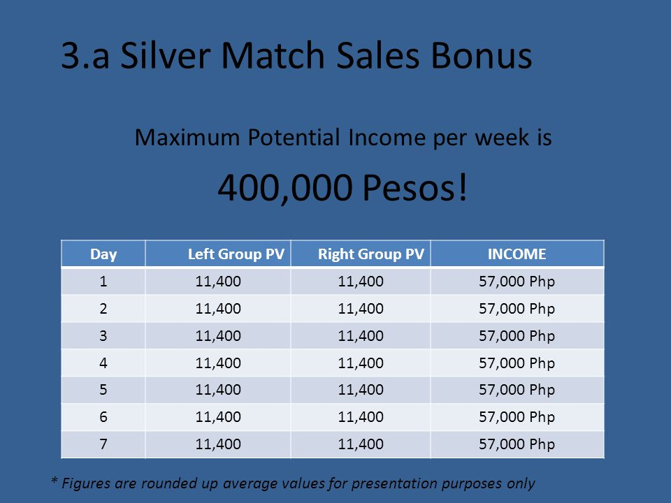 3.a Silver Match Sales Bonus Maximum Potential Income per week is 400,000 Pesos! DayLeft Group PVRight Group PVINCOME 111,400 57,000 Php 211,400 57,00