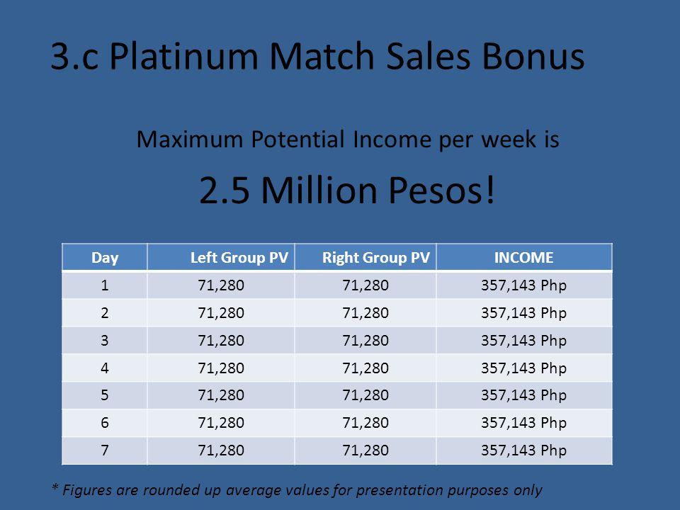 3.c Platinum Match Sales Bonus Maximum Potential Income per week is 2.5 Million Pesos! DayLeft Group PVRight Group PVINCOME 171,280 357,143 Php 271,28