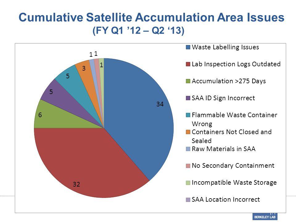 Cumulative Satellite Accumulation Area Issues (FY Q1 '12 – Q2 '13)