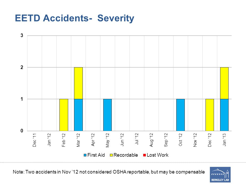 EETD Accidents- Severity Note: Two accidents in Nov '12 not considered OSHA reportable, but may be compensable