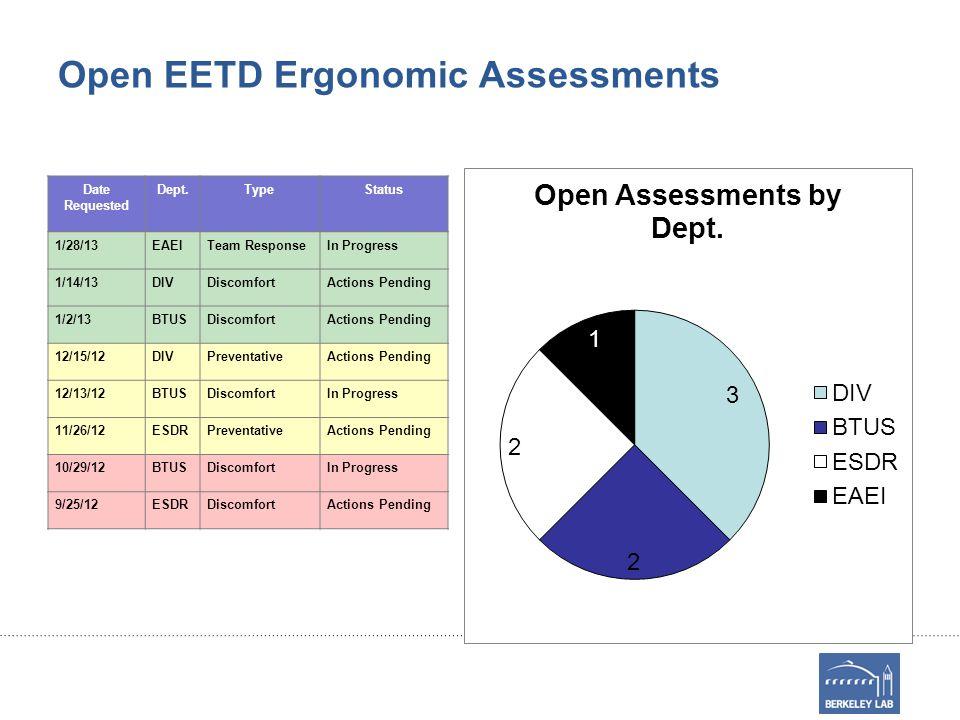 Open EETD Ergonomic Assessments Date Requested Dept.TypeStatus 1/28/13EAEITeam ResponseIn Progress 1/14/13DIVDiscomfortActions Pending 1/2/13BTUSDisco