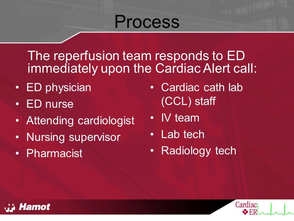 Process ED physician ED nurse Attending cardiologist Nursing supervisor Pharmacist Cardiac cath lab (CCL) staff IV team Lab tech Radiology tech The re